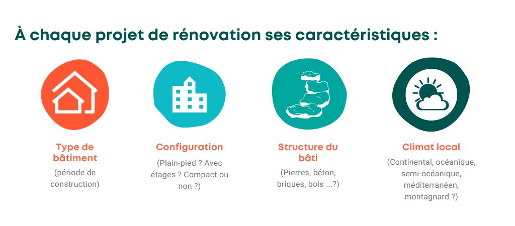 Représentation des caractéristiques propres à chaque projet de rénovation énergétique