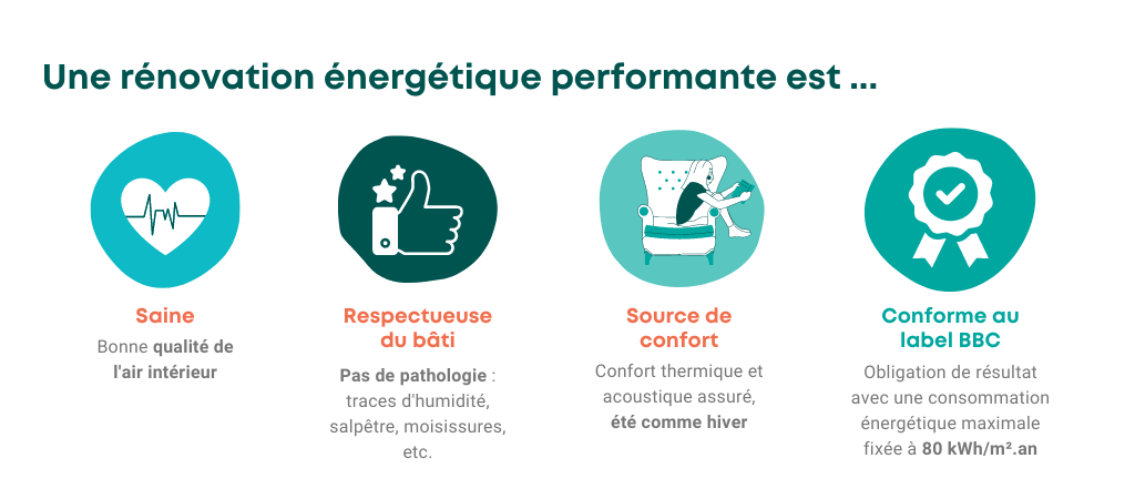 Définition de la rénovation énergétique performante en image